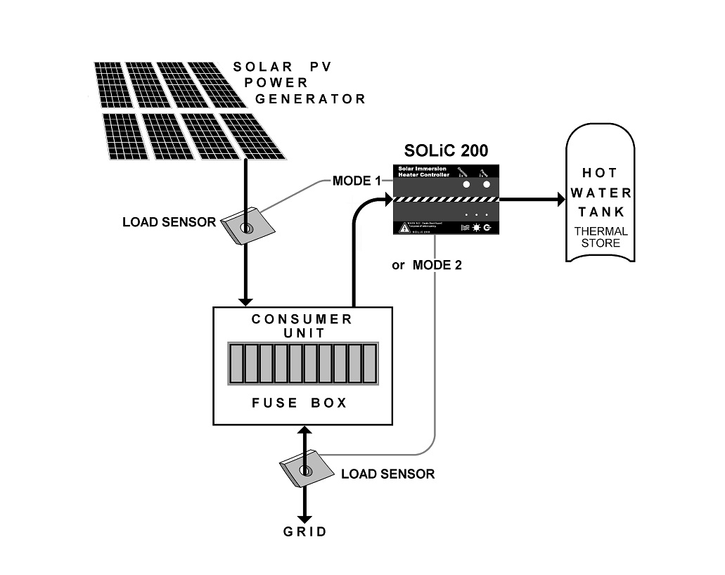Stafford Solar Power Installer Water Heater Diagram Free Collection Of Pictures The 100 Hot Green Energy Safe